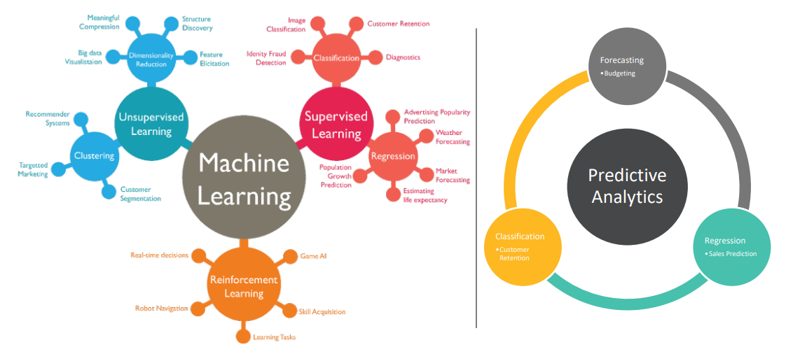 Machine Learning vs Predictive Analysis